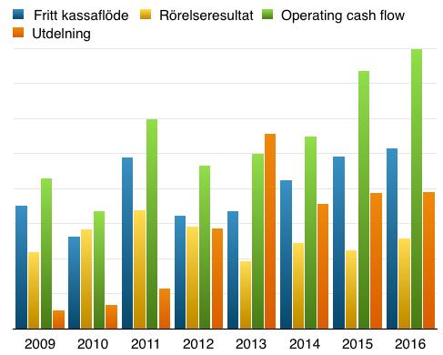 Utdelning-Fritt kassaflöde, operativt kassaflöde och vinst under perioden 2007 till 2016 - Atea