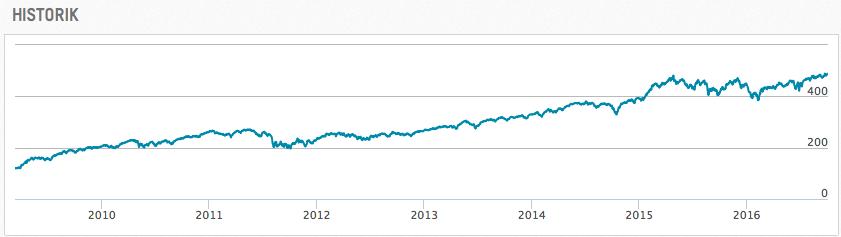 Utveckling OMXS50EW under perioden 2009-03-12 till 2016-10-03