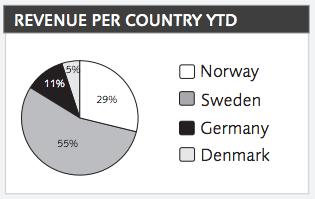 Intäktsfördelning mellan Data Respons olika marknader hittills i år