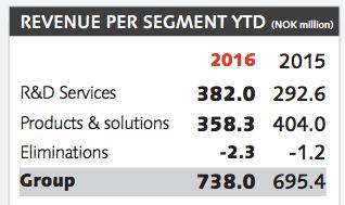 Omsättningsfördelning mellan affärssegmenten Fördelning av intäkter mellan branscher hittills i år - Data Respons
