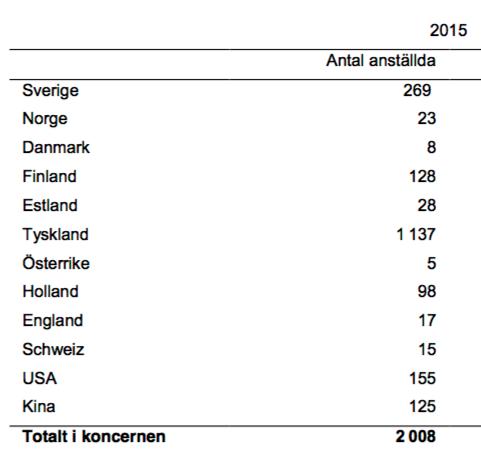 Länder där Fenix Outdoor är verksamma 2016