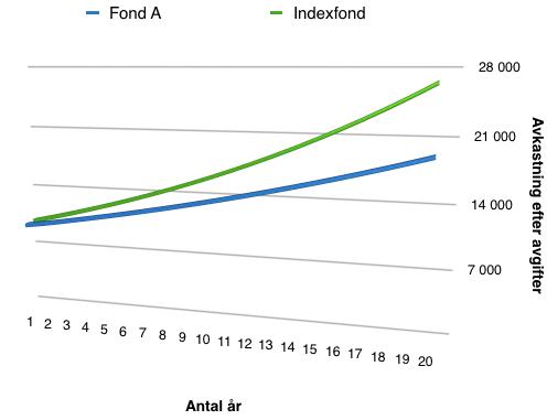 Jämförelse mellan passiv förvaltad fond (indexfond) och aktiv förvaltad fond - avkastning efter avgifter
