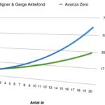 Avkastning efter att fondavgift är dragen mellan Didner & Gerge Aktiefond och Avanza Zero