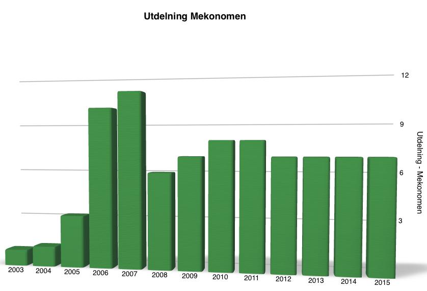 Utdelningen utveckling under perioden 2003 till 2016 - Mekonomen