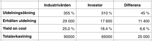 Utdelningsavkastning 1996-2016 - Industrivärden och Investor