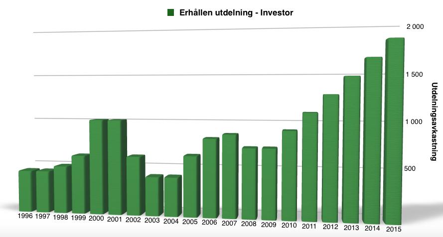 Utdelningsavkastning för Investor - 1996-2016