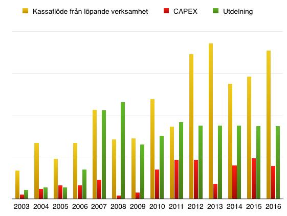 Kassaflöde och utdelning - Mekonomen 2003 till 2016
