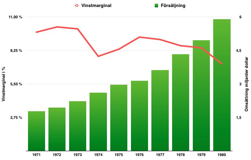 Lönsamhetstillväxt Coca Cola - 1971 till 1981