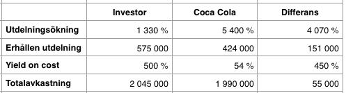 Totalavkastning under perioden 1975-2016 - Investor AB och Coca Cola