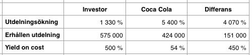 Utdelningsavkastning under perioden 1975-2016 - Investor AB och Coca Cola