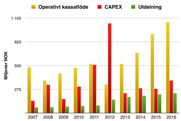 Kassaflödets utveckling sedan 2007 - Tomra