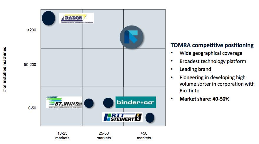 Konkurrenssituation inom verksamhetsgrenen Mining - Tomra