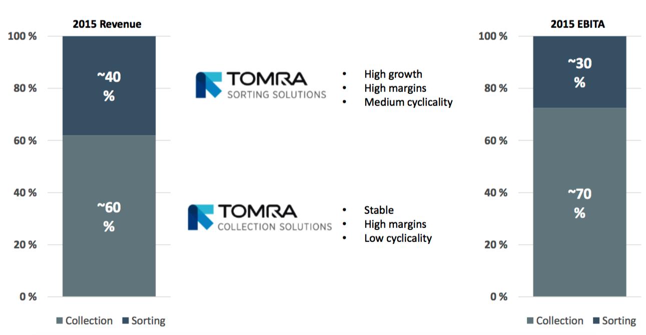 Lönsamhetsfördelning mellan Tomras huvudsegment
