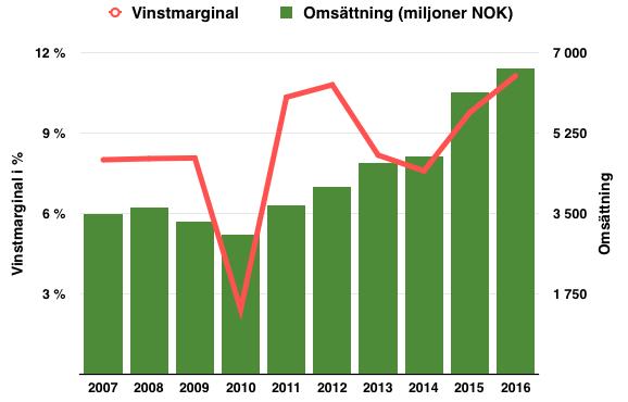 Lönsamhetsutveckling för Tomra under perioden 2007 till 2016