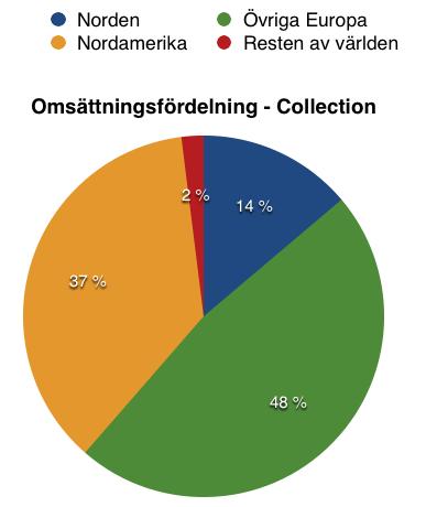 Så här fördelar sig omsättningen mellan olika länder för affärssegmentet Collection - Tomra