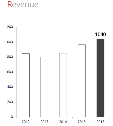 Omsättningsutveckling 2012 till 2017 - Data Respons