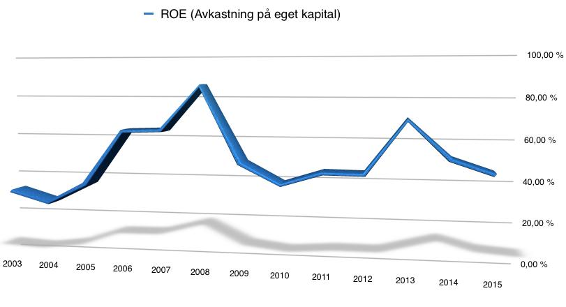 Utveckling för avkastning på eget kapital (ROE) för Polaris Industries - 2003 - 2016
