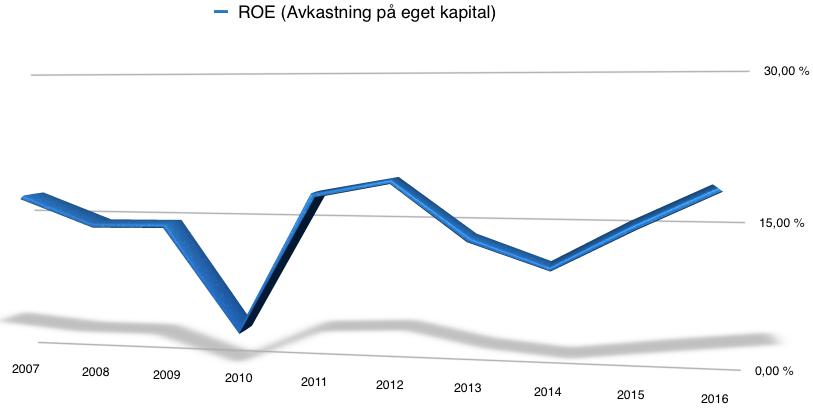 Utveckling för avkastning på eget kapital (ROE) för Tomra Systems - 2007 - 2016