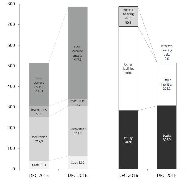 Balansräkningen efter årets slut