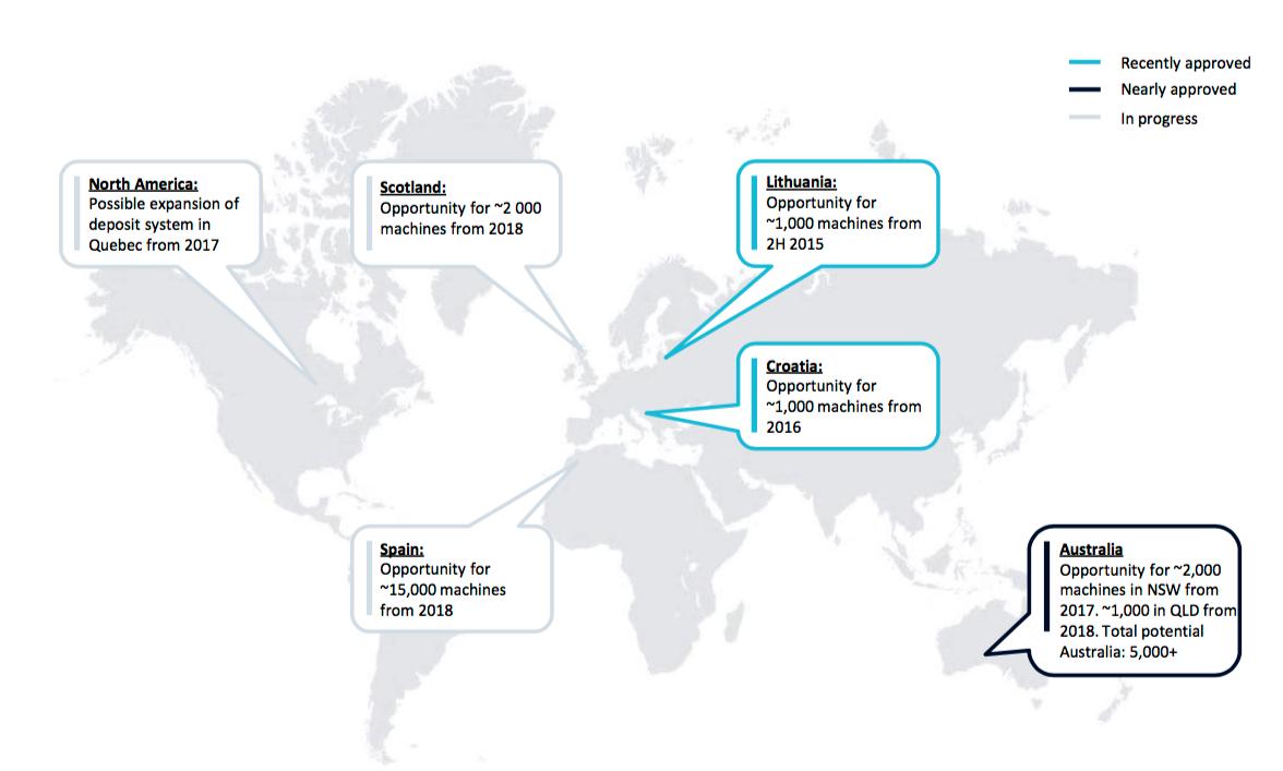 Framtida tillväxtmöjligheter för pantsystem inom affärsområdet Collection