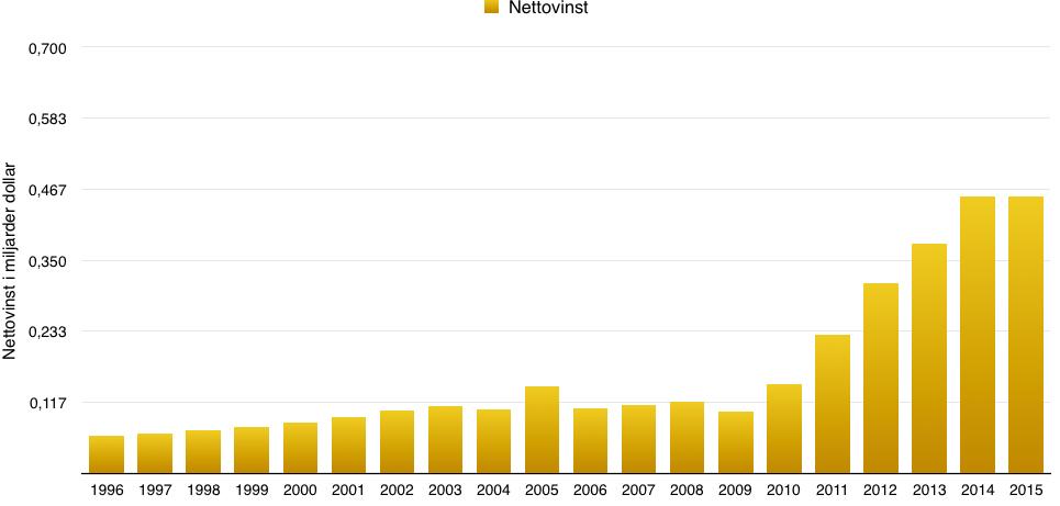 Utveckling nettovinst för Polaris Industries under perioden 1996 till 2016