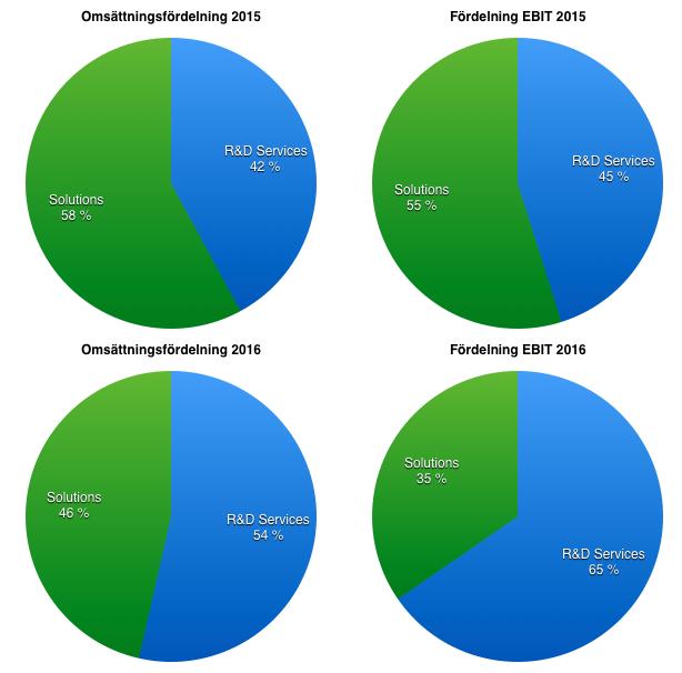 Vinst- och omsättningsfördelning mellan affärsområdena - Data Respons