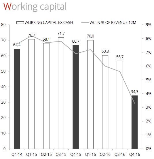 Rörelsekapital - Data Respons