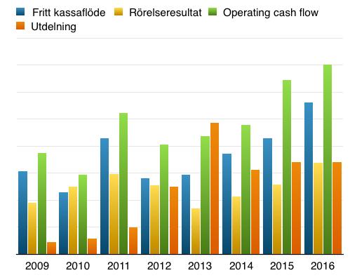 Utdelning - Fritt kassaflöde, operativt kassaflöde och vinst under perioden 2007 till 2017 - Atea
