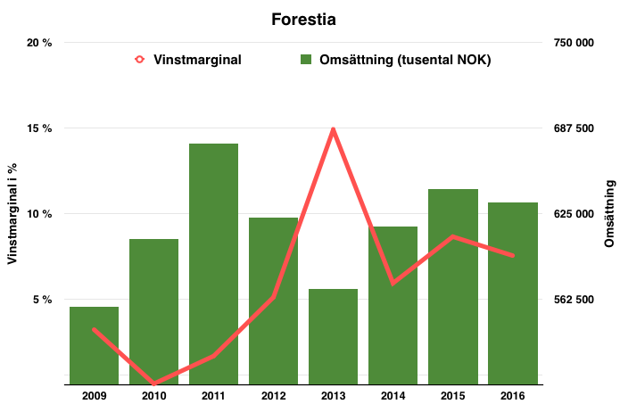 Lönsamhetsutveckling och prognos för Forestia under perioden 2009 fram till 2017