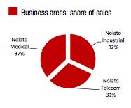 Fördelning omsättning mellan Nolatos affärsområden