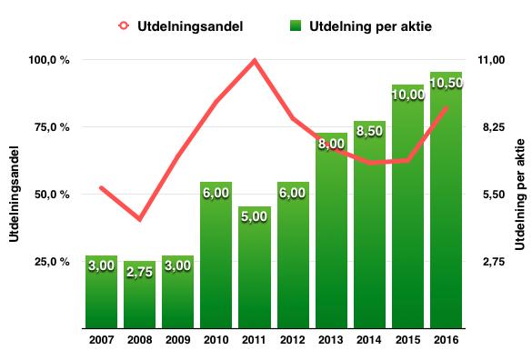 Utdelningstillväxt perioden 2007 till 2017 - Nolato