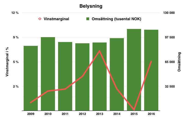 Lönsamhetsluveckling för dotterbolaget Belysning - Byggam Group