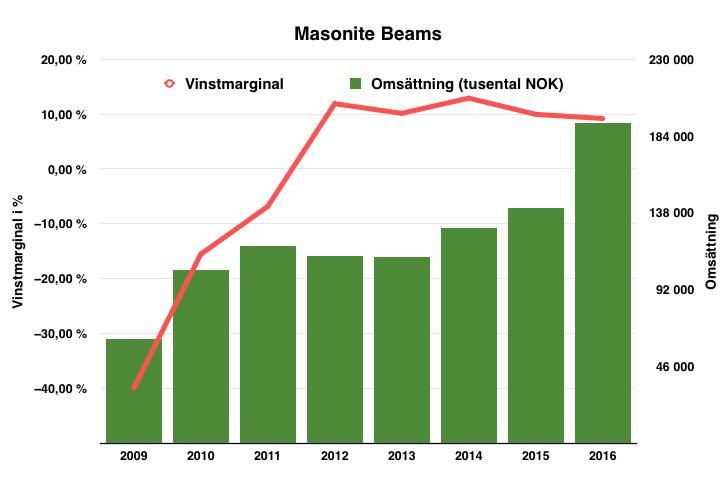 Lönsamhetsluveckling för dotterbolaget Masonite Beams - Byggma Group