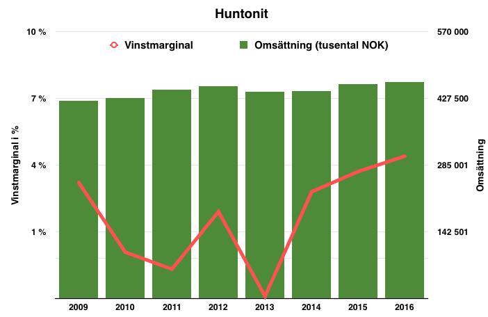 Lönsamhetsutveckling för Huntonit under perioden 2009 fram till 2017