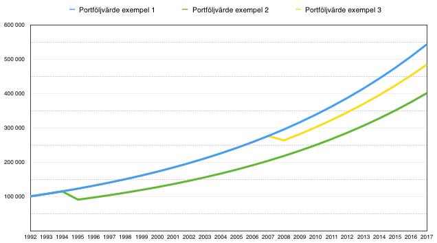 Diagram som visar på effekten av att sälja delar av sin portfölj i förtid