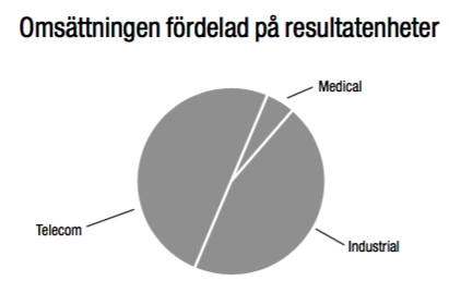 Omsättningsfördelning mellan verksamhetssegment - Nolato 2002