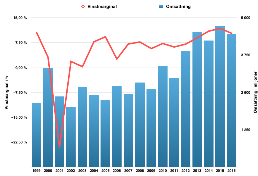 Lönsamhetsutveckling 1999 till 2017 - Nolato
