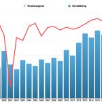 Lönsamhetsutveckling Nolato under perioden 1999 till och med 2017