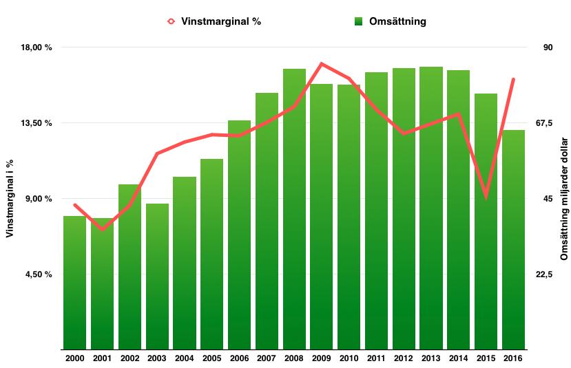 Lönsamhetsutveckling under perioden 2000 till 2017 - Procter and Gamble