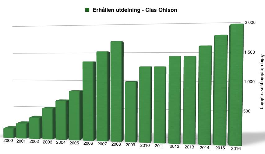 Utdelningsavkastning perioden 2000 - 2017 - Clas Ohlson