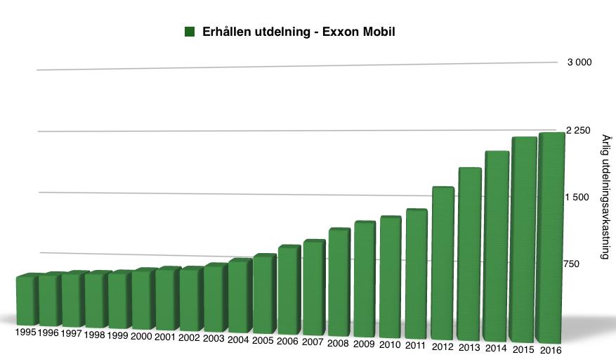 Utdelningsavkastning under perioden 1995 till 2017 - Exxon Mobil