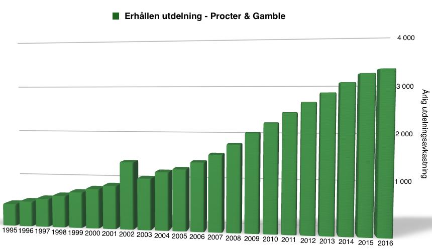 Utdelningsavkastning under perioden 2000 till 2017 - Procter and Gamble