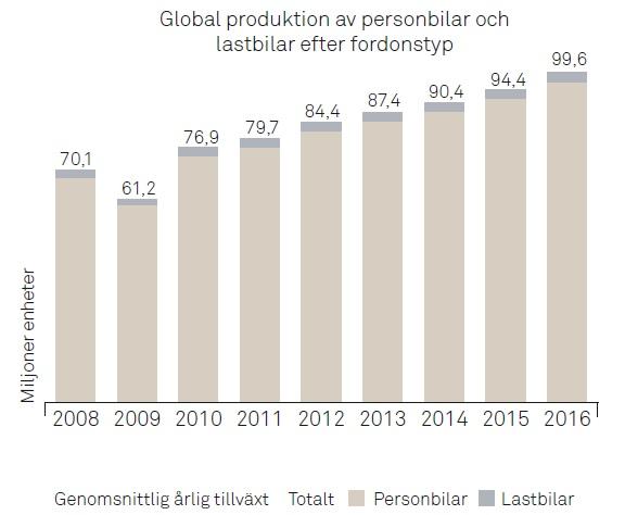 Global produktion av personbilar per marknad