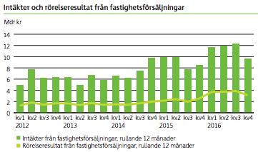 Intäkter och rörelseresultat från fastighetsförsäljningar - Skanska