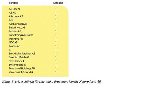 Tabell 4. Svenska bolag som fortfarande finns kvar, men som inte ar lika stora