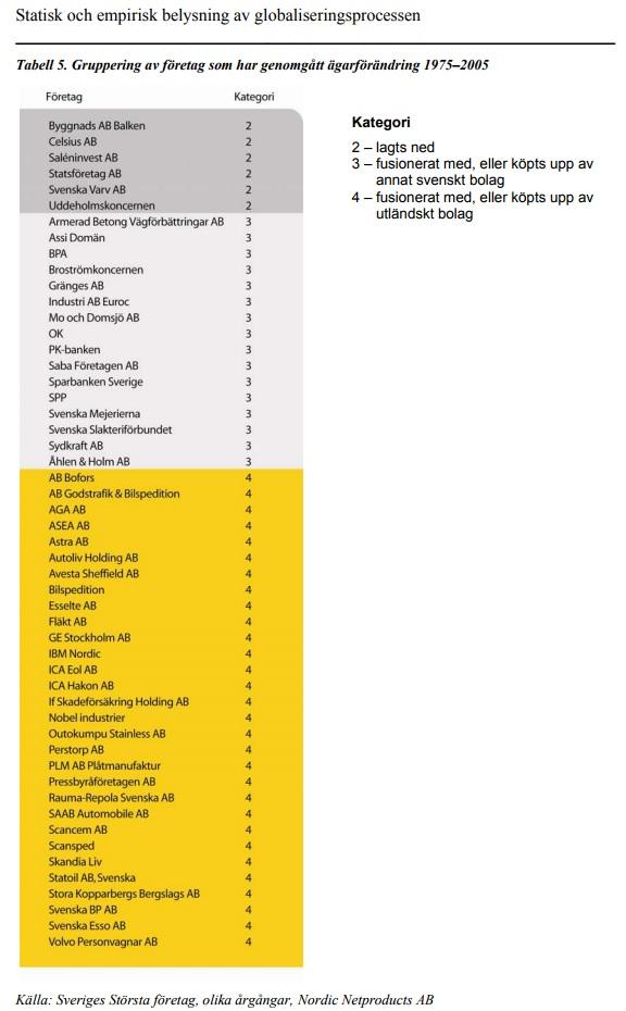 Tabell 5. Gruppering av företag som har genomgått ägarförändring 1975–2005 Tabell 5. Gruppering av företag som har genomgått ägarförändring 1975–2005