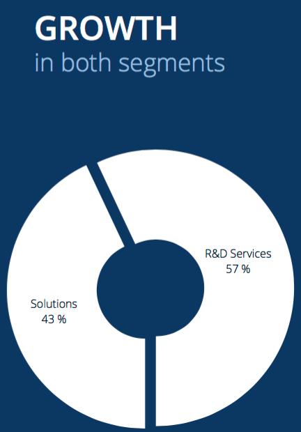 Omsättningsfördelning mellan affärsområden - Data Respons