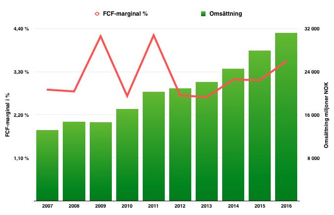 Lönsamhetsutveckling 2007 till 2017 - Atea
