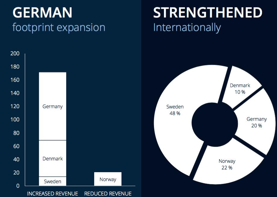 Omsättningsfördelning och tillväxt Data Respons marknader