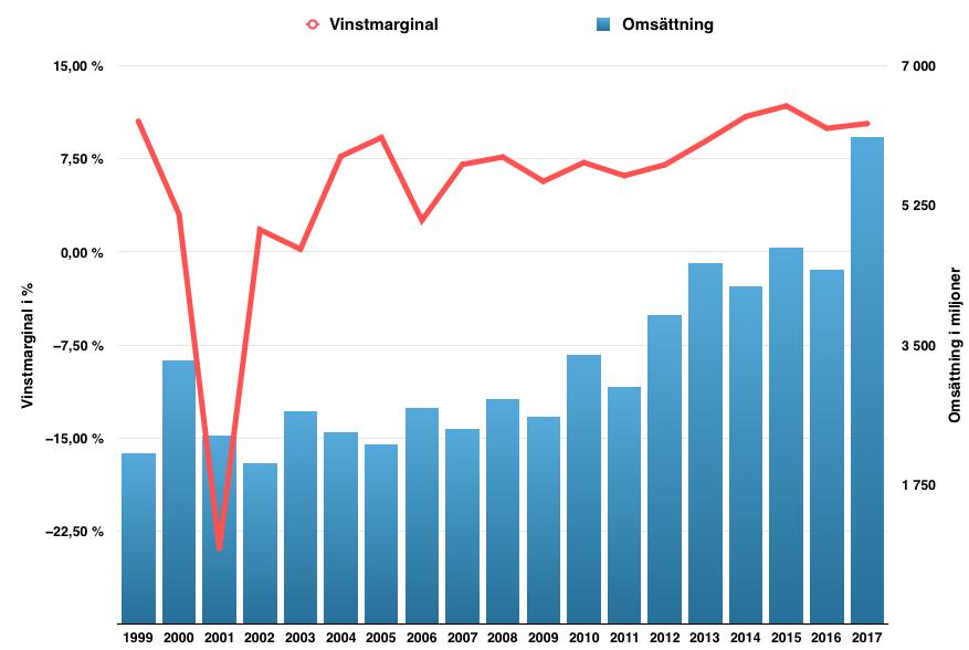 Nolatos lönsamhetsutveckling från 1999 till 2018